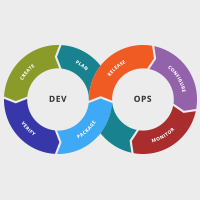 DevOps simulation game