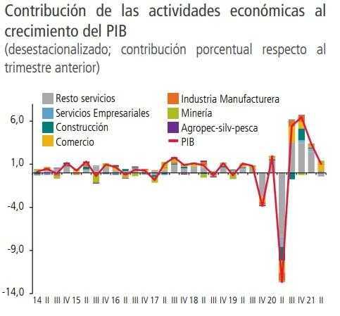 Contribución de las actividades económicas