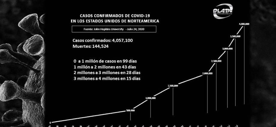 4 millones de casos de covid-19 en USA