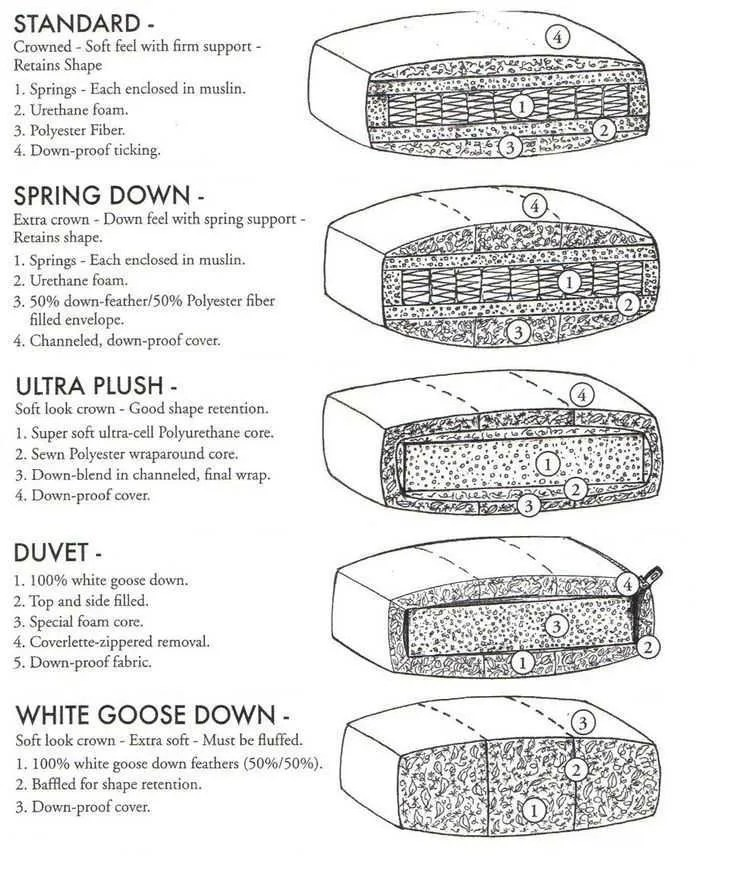 Thereu0027s Generally Three Types Of Cushions, Beyond The Standard Foam, Which  Is Often Wrapped In Dacron Or More Foam. And The Amount Of Sinking And  Support ...