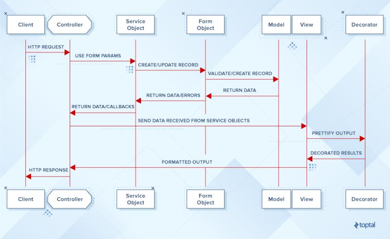 Rails diagram create form