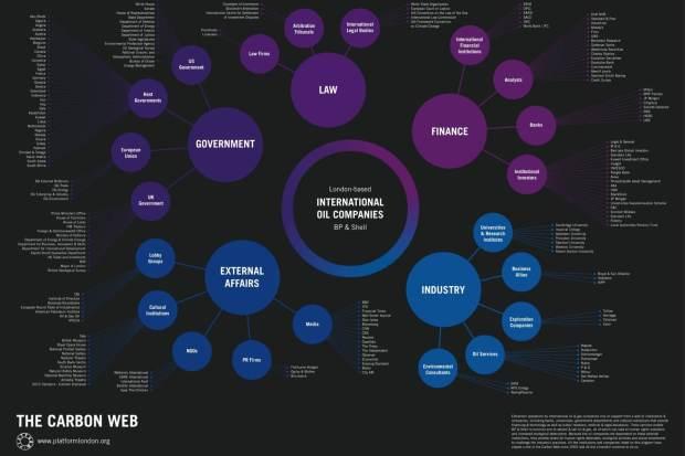The Carbon Web