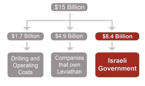 split_revenues