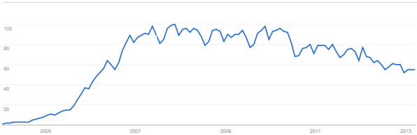 """Google Trends result for """"Wikipedia"""""""