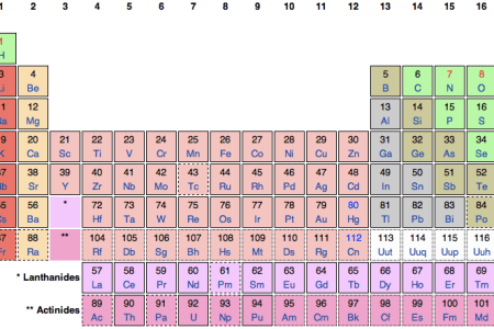 Interior S Symbol Chemistry Electronic Wallpaper Electronic