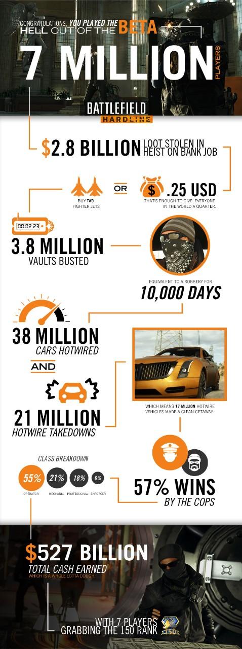 Battlefield Hardline's beta je imala preko 7 miliona igrača