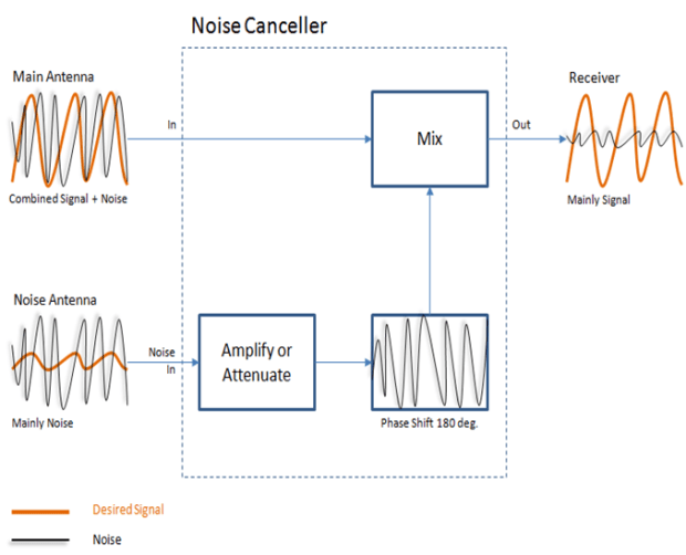 Diagram of noise canceller signal flow