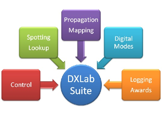 DXLab Suite - Running with Flex 6300 - Making It Up