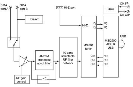 radio spectrum processor