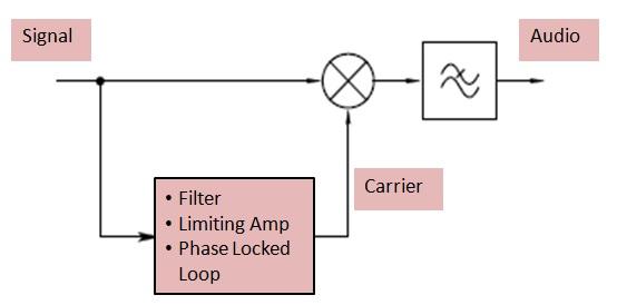 implement synchronous detection