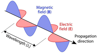 electromagnetic waves work