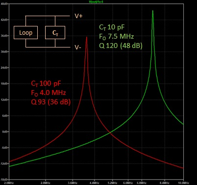 tuned loops magnify voltages