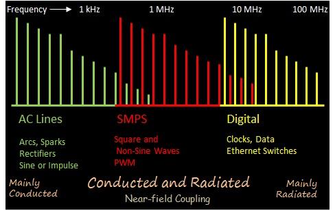 Broadband RFI Spectrum and Transmission Paths - Making It Up