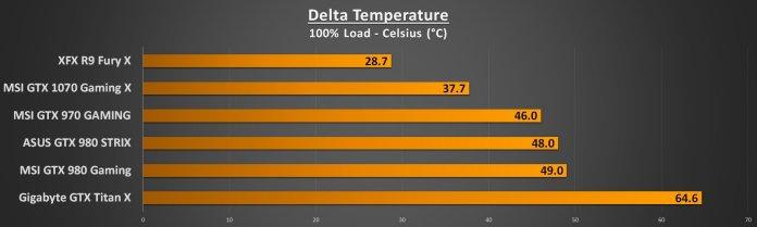 Delta Temperature Load