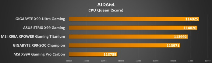 MSI X99 Titanium - AIDA CPU Queen