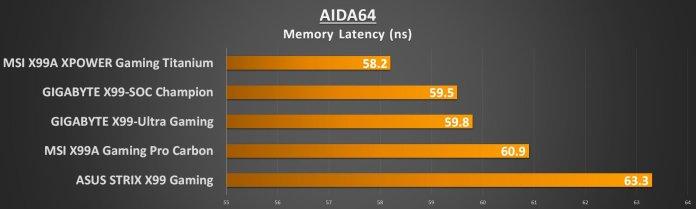 MSI X99 Titanium - AIDA Mem Lat