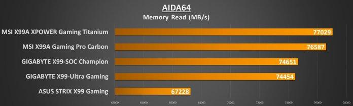 MSI X99 Titanium - AIDA Mem Read