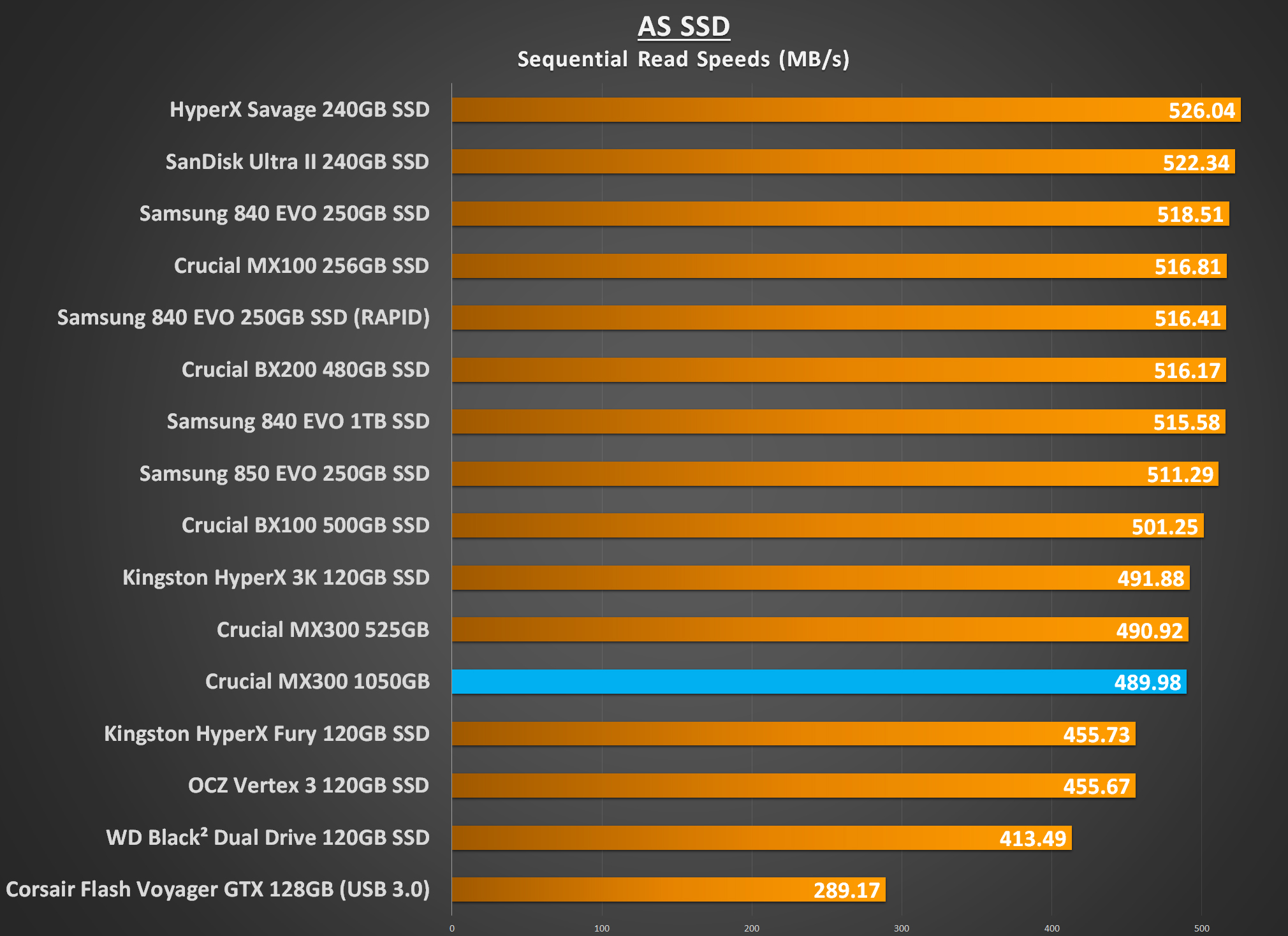 Crucial Mx300 1050gb Ssd Review Play3r