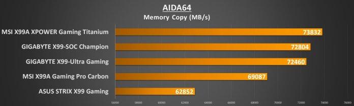 gigabyte-x99-ultra-gaming-aida-mem-copy