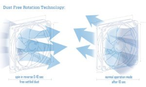 Dust free rotation
