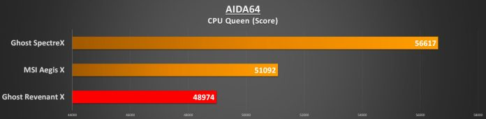 aida64-cpu-queen