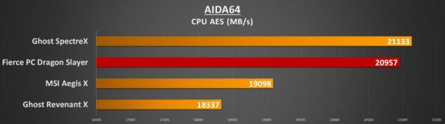 AIDA64 CPU AES