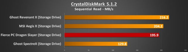 CDM Seq Read Storage