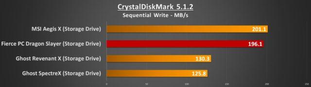 CDM Seq Write Storage