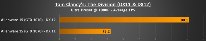 Alienware 15 R3 Performance - The Division