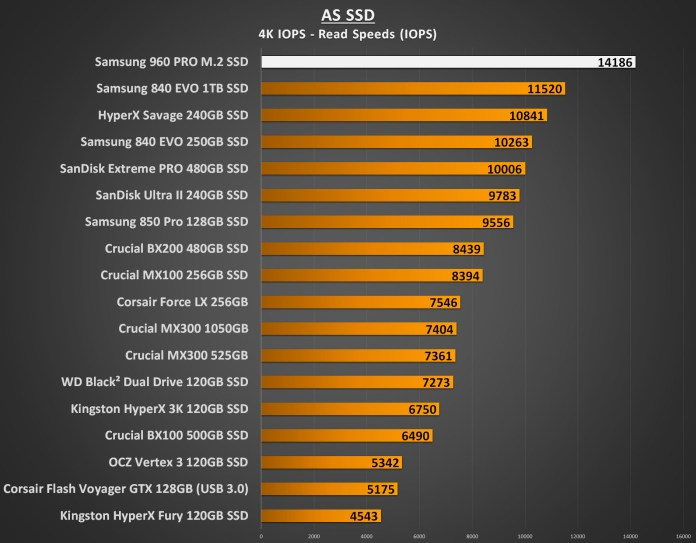 Samsung 960 PRO 1TB Performance - AS SSD 4K IOPS Read