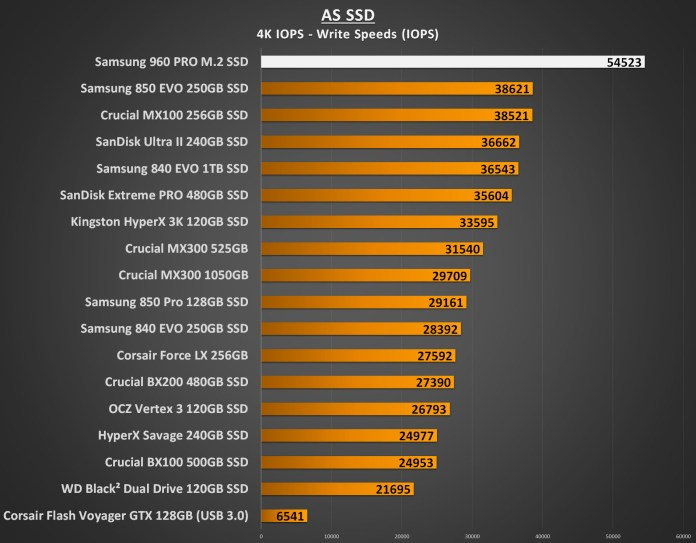 Samsung 960 PRO 1TB Performance - AS SSD 4K IOPS Write