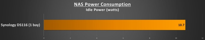 Synology DS116 NAS Review - Performance - Idle Power Consumption