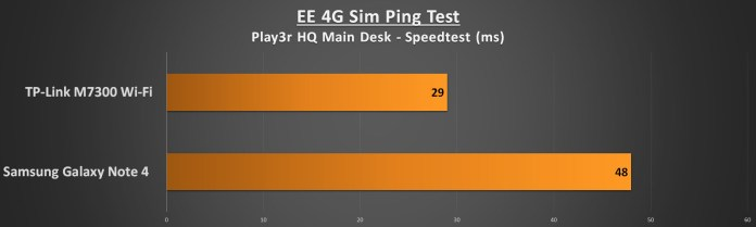 TP-Link M7300 Performance - Ping