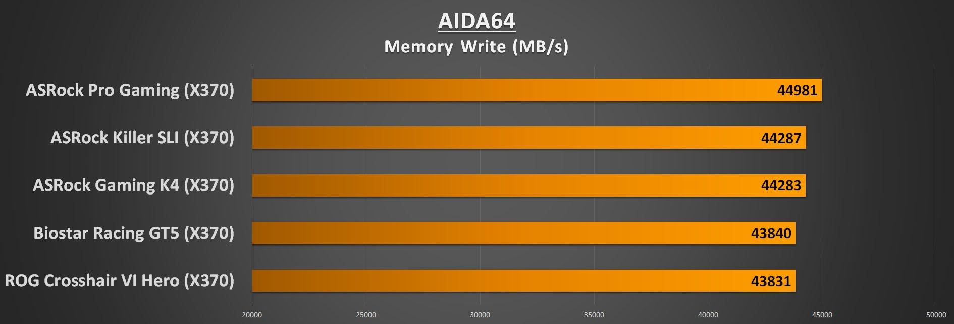 ASRock Gaming K4 X370 Motherboard Review | Play3r