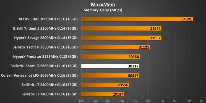 Ballistix Sport LT 2666MHz - MaxxMem Memory Copy Performance