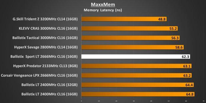 Ballistix Sport LT 2666MHz - MaxxMem Memory Latency Performance