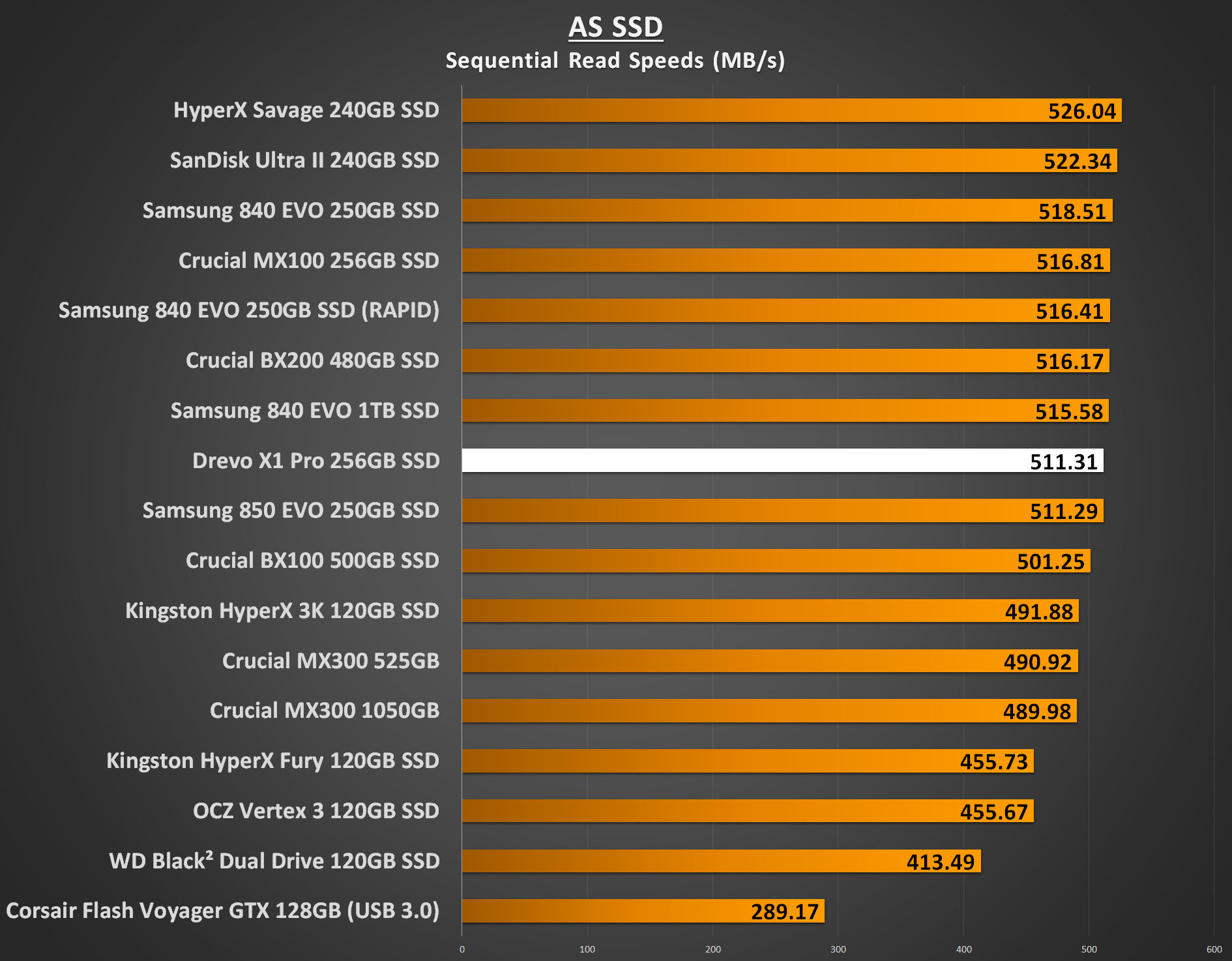 Drevo X1 Pro 256GB SSD Review   Play3r