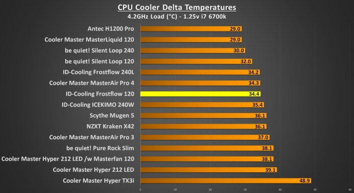 ID-Cooling Frostflow 4.2Ghz Load
