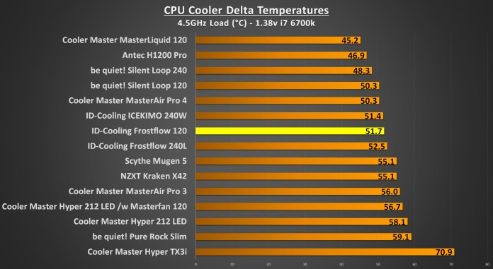 ID-Cooling Frostflow 4.5Ghz Load