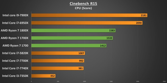 Ryzen 7 Cinebench R15 CPU