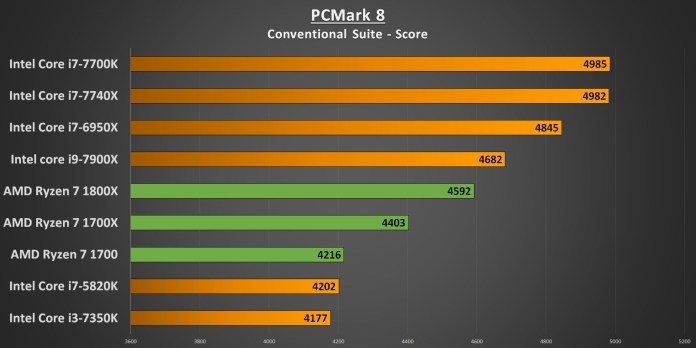 Ryzen 7 PCMark 8