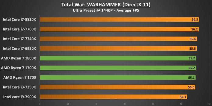 Ryzen 7 Total War Warhammer 1440p