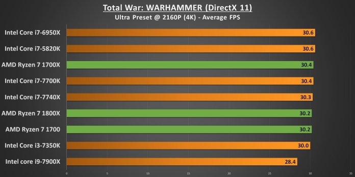 Ryzen 7 Total War Warhammer 4K