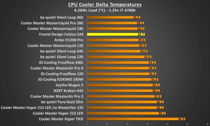 Fractal Design Celsius S24 4.2Ghz load