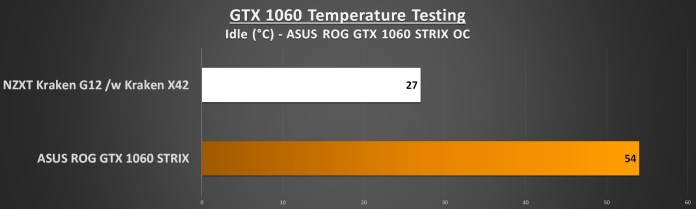 NZXT Kraken G12 Idle Performance