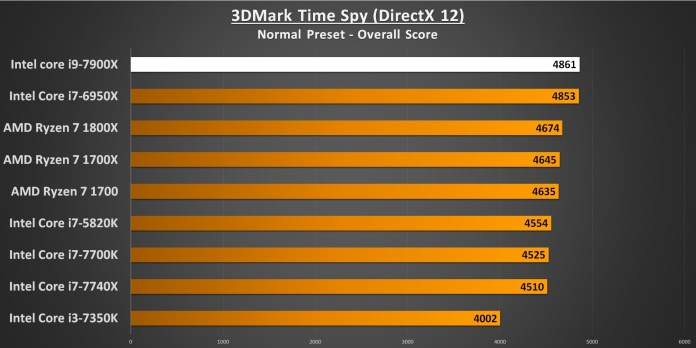 3DMark Time Spy 7900X Performance