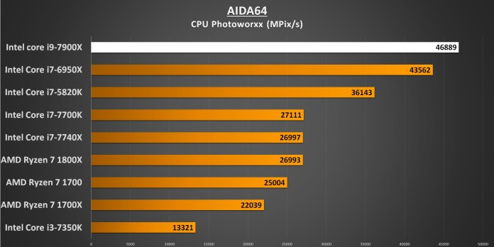 AIDA64 CPU Photoworxx 7900X Performance