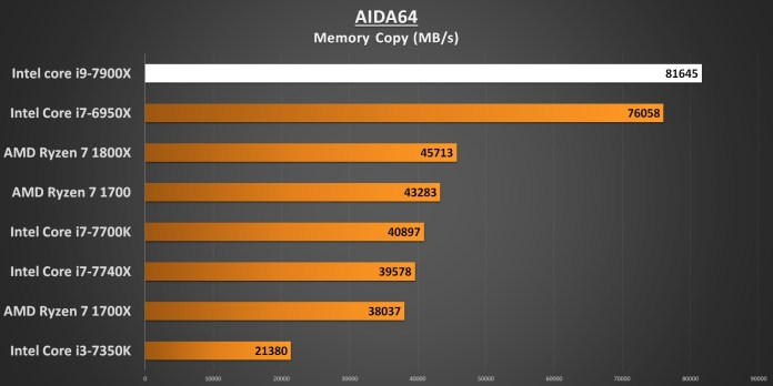AIDA64 Memory Copy 7900X Performance