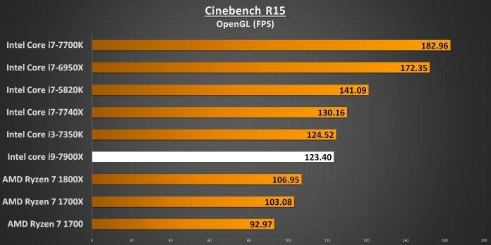 Cinebench R15 OpenGL 7900X