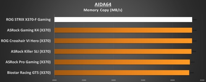 AIDA64 Memory Copy